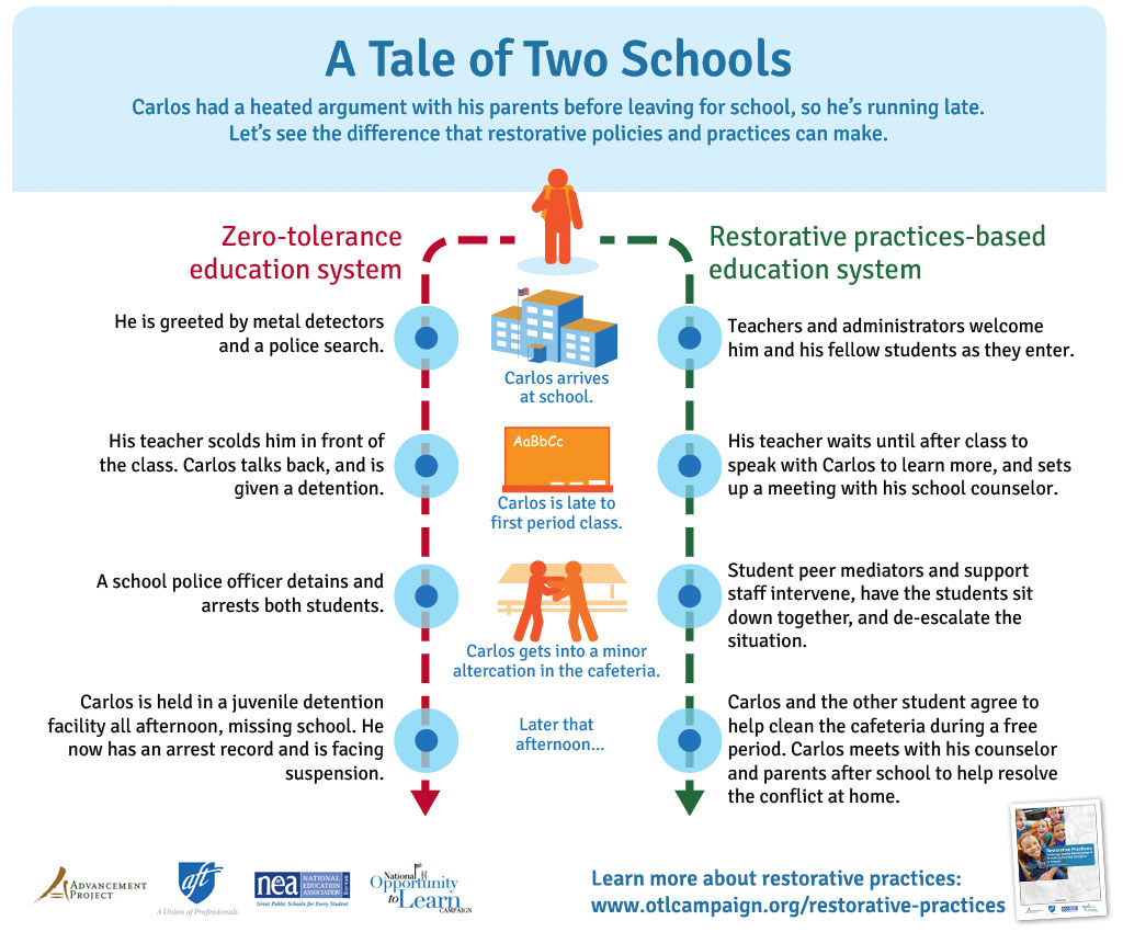 Tale of Two Schools Infographic